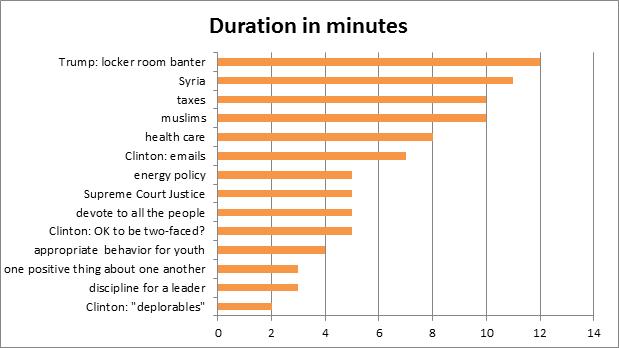 duration topics.png