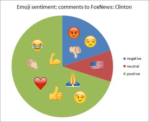 emoji-fox-clinton-more