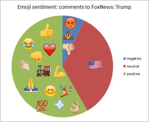emoji-fox-trump-more