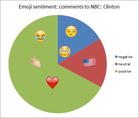 emoji-nbc-clinton-more