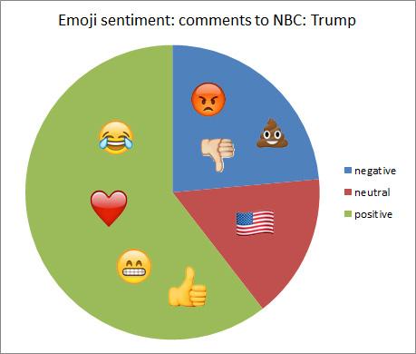 emoji-nbc-trump-more