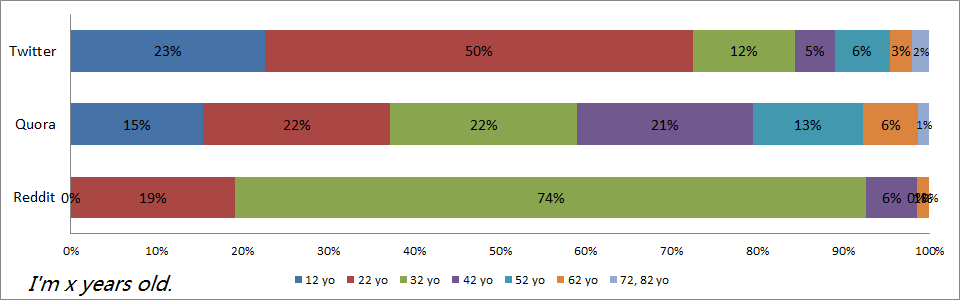 demographics-twitter-quora-reddit